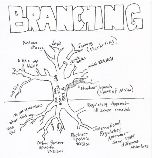 branching500